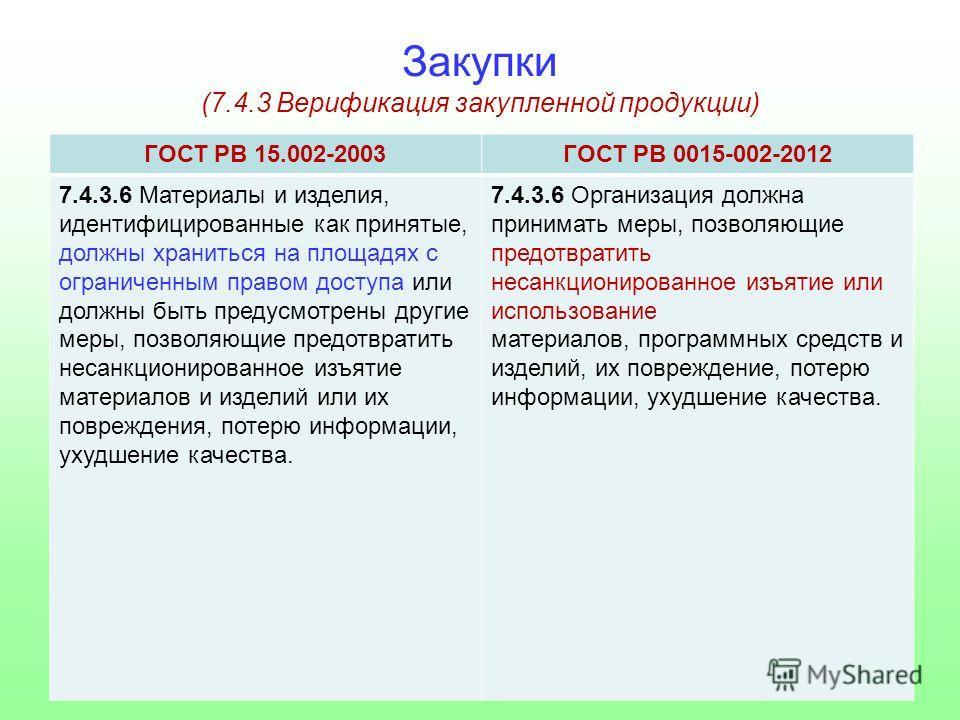 Закупки (7.4.3 Верификация закупленной продукции) ГОСТ РВ 15.002-2003ГОСТ РВ 0015-002-2012 7.4.3.6 Материалы и изделия, идентифицированные как принятые, должны храниться на площадях с ограниченным правом доступа или должны быть предусмотрены другие м