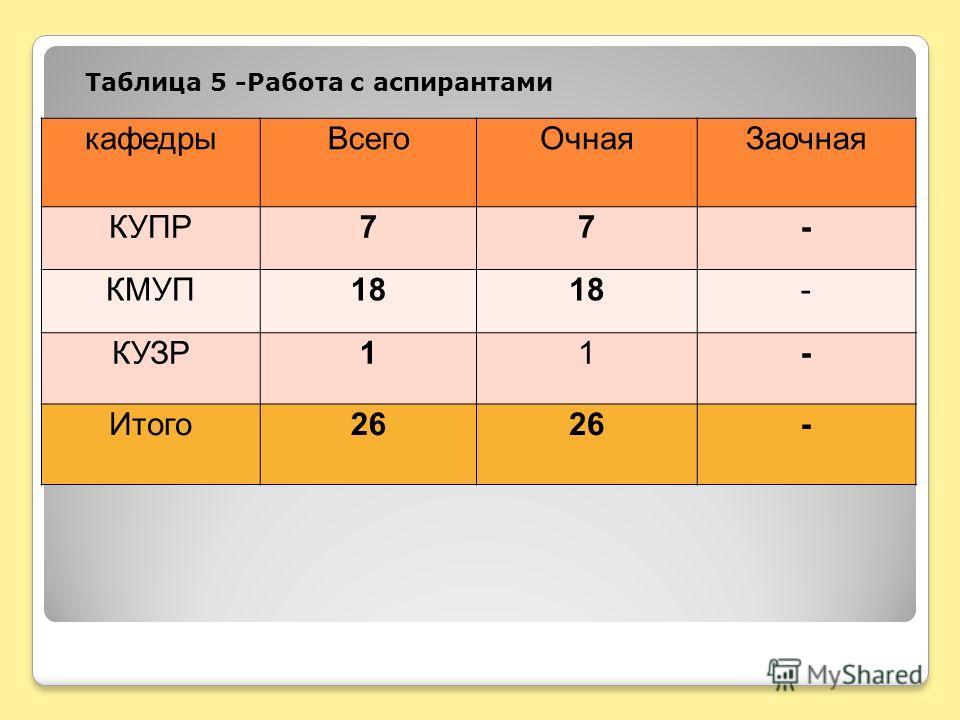 Таблица 5 -Работа с аспирантами кафедрыВсегоОчнаяЗаочная КУПР77- КМУП18 - КУЗР11- Итого26 -