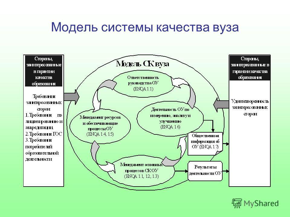 Модель системы качества вуза
