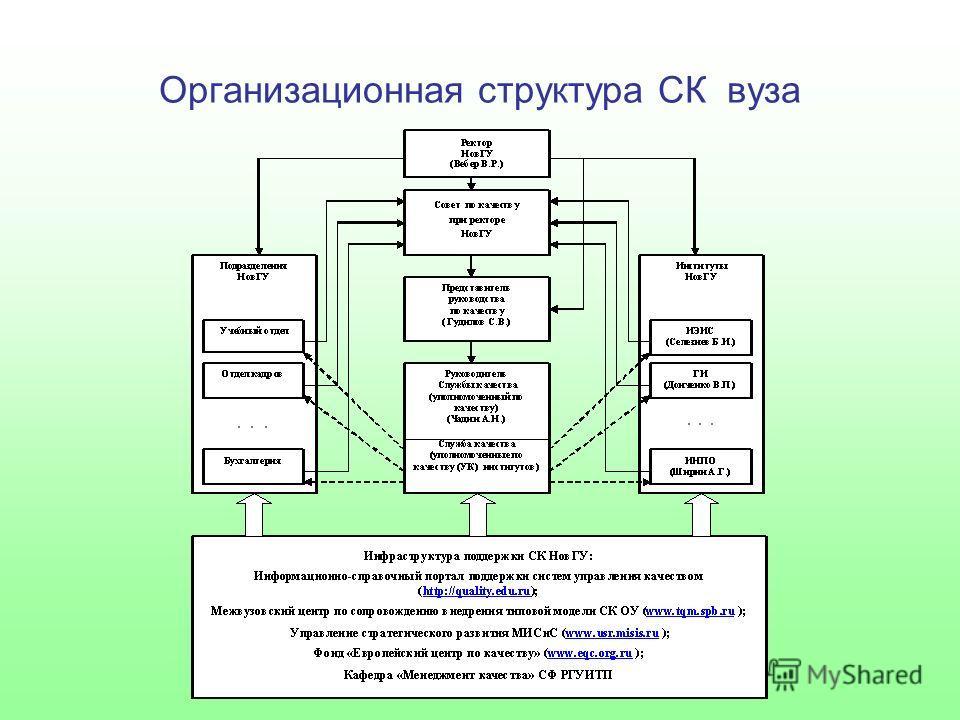 Организационная структура СК вуза