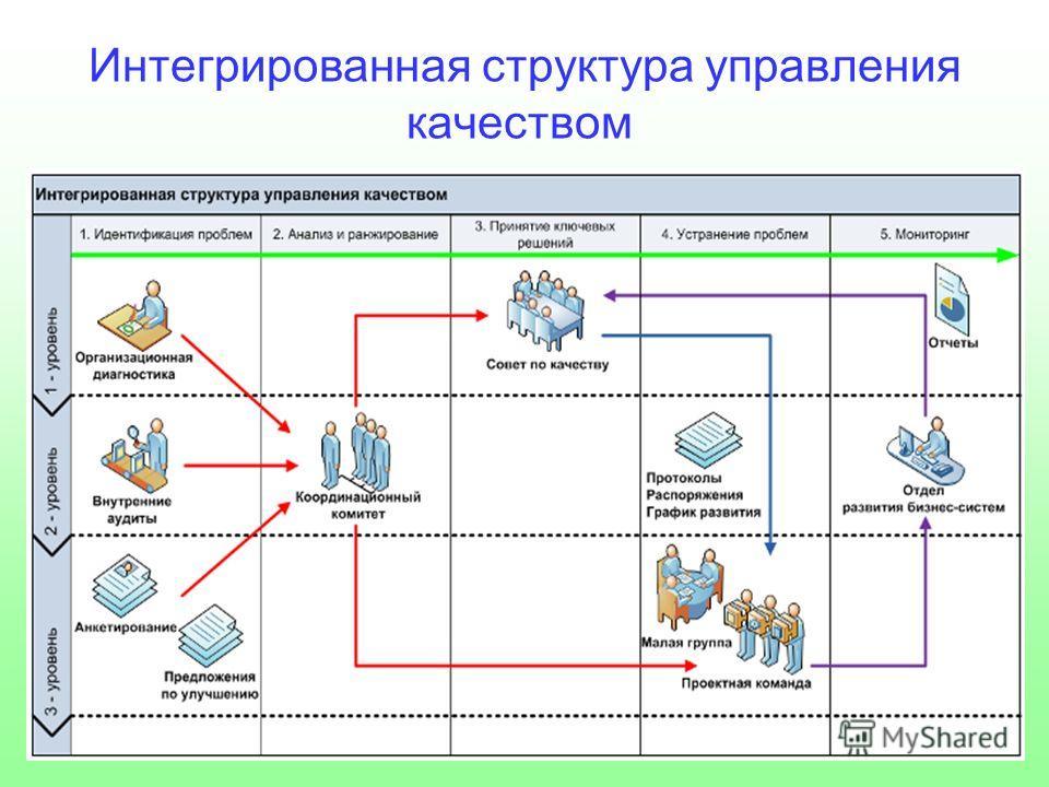 Интегрированная структура управления качеством