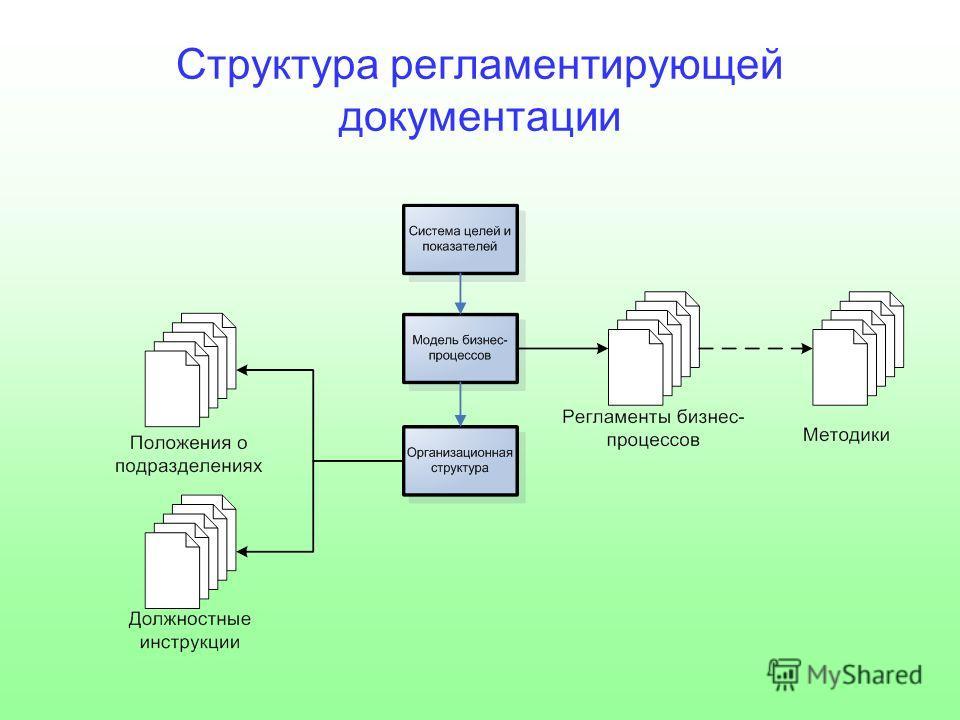 Структура регламентирующей документации
