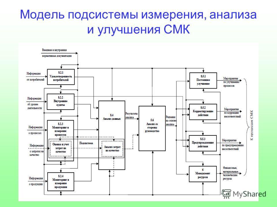 Модель подсистемы измерения, анализа и улучшения СМК