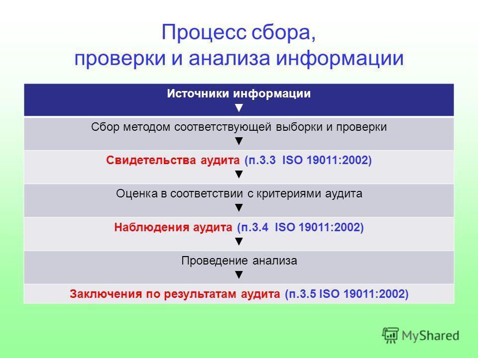 Процесс сбора, проверки и анализа информации Источники информации Сбор методом соответствующей выборки и проверки Свидетельства аудита (п.3.3 ISO 19011:2002) Оценка в соответствии с критериями аудита Наблюдения аудита (п.3.4 ISO 19011:2002) Проведени