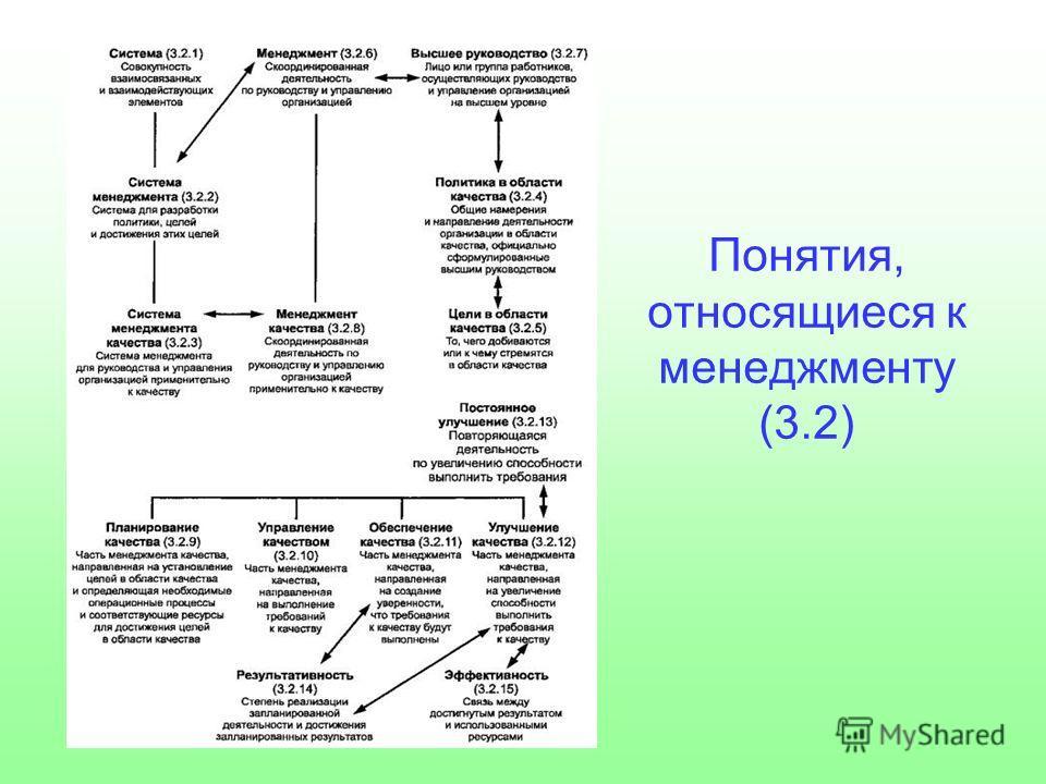 Понятия, относящиеся к менеджменту (3.2)