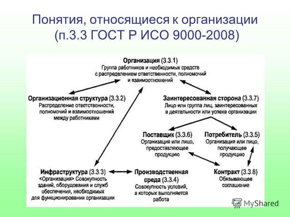 Понятия, относящиеся к организации (п.3.3 ГОСТ Р ИСО 9000-2008)