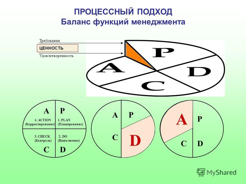 4. ACTION (Корректирование) 1. PLAN (Планирование) 3. CHECK (Контроль) 2. DO (Выполнение) AP DC AP C P DC ПРОЦЕССНЫЙ ПОДХОД Баланс функций менеджмента Требования ЦЕННОСТЬ Удовлетворенность D A