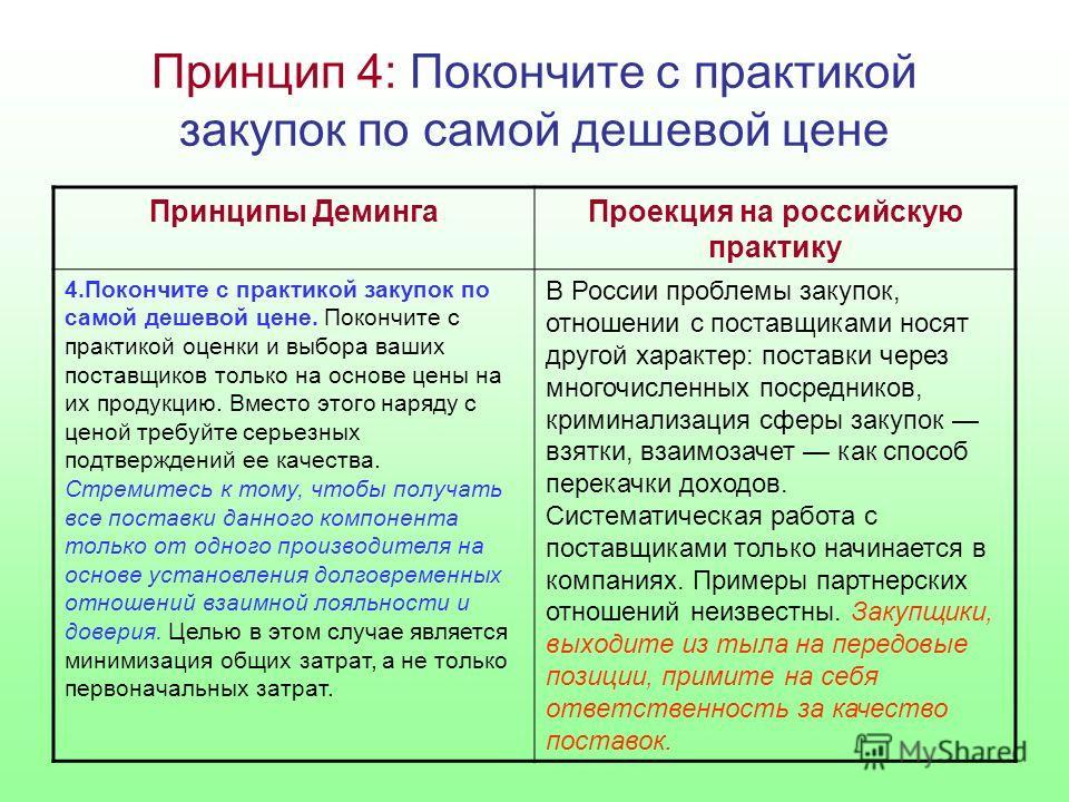 Принцип 4: Покончите с практикой закупок по самой дешевой цене Принципы ДемингаПроекция на российскую практику 4.Покончите с практикой закупок по самой дешевой цене. Покончите с практикой оценки и выбора ваших поставщиков только на основе цены на их