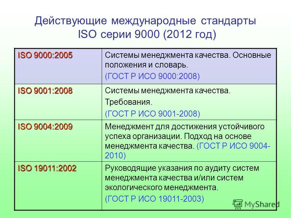 Действующие международные стандарты ISO серии 9000 (2012 год) ISO 9000:2005 Системы менеджмента качества. Основные положения и словарь. (ГОСТ Р ИСО 9000:2008) ISO 9001:2008 Системы менеджмента качества. Требования. (ГОСТ Р ИСО 9001-2008) ISO 9004:200