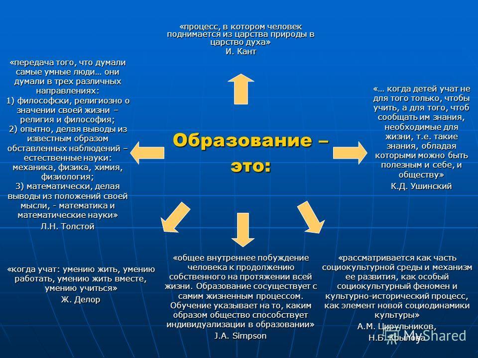 Образование – это: «процесс, в котором человек поднимается из царства природы в царство духа» И. Кант «общее внутреннее побуждение человека к продолжению собственного на протяжении всей жизни. Образование сосуществует с самим жизненным процессом. Обу