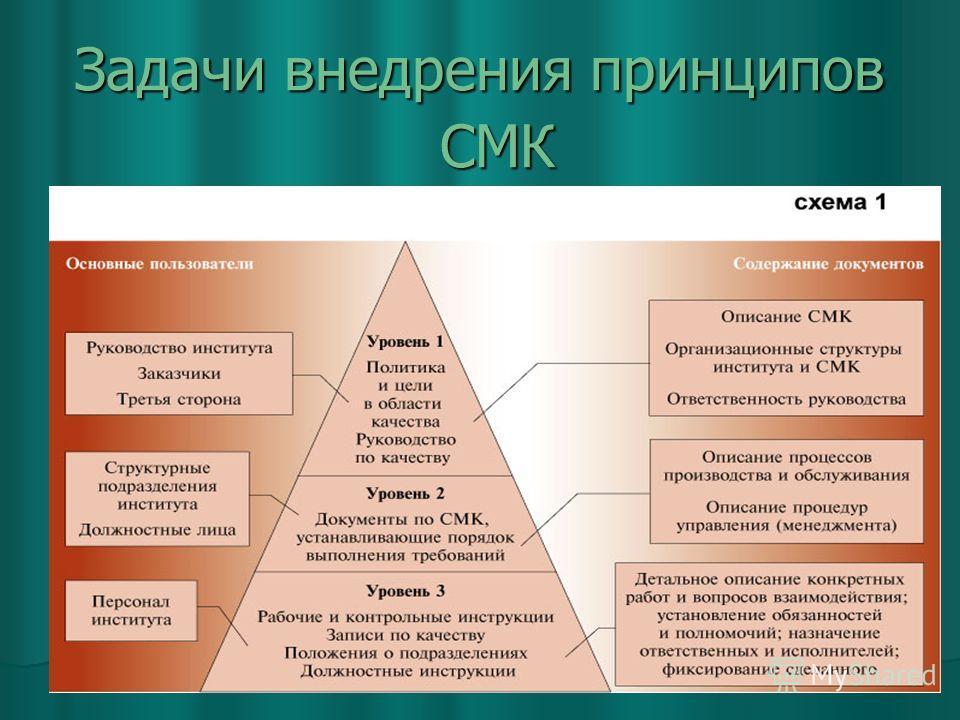 Задачи внедрения принципов СМК