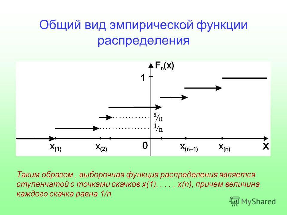 Общий вид эмпирической функции распределения Таким образом, выборочная функция распределения является ступенчатой с точками скачков x(1),..., x(n), причем величина каждого скачка равна 1/n