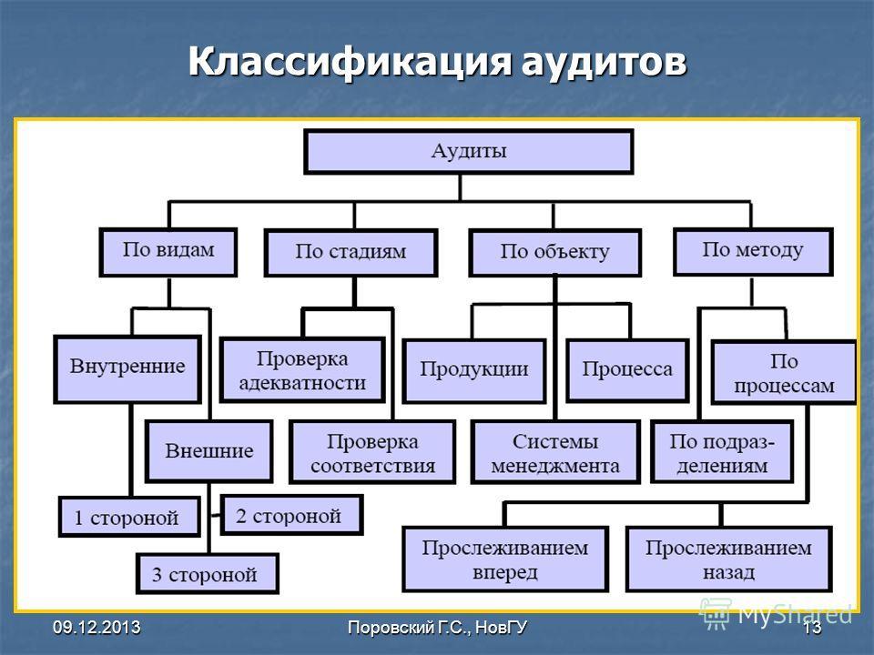 09.12.2013Поровский Г.С., НовГУ13 Классификация аудитов