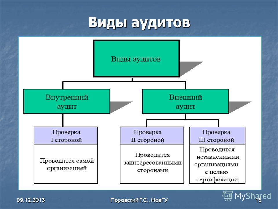 09.12.2013Поровский Г.С., НовГУ15 Виды аудитов