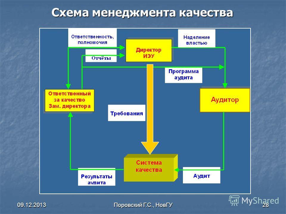 09.12.2013Поровский Г.С., НовГУ28 Схема менеджмента качества