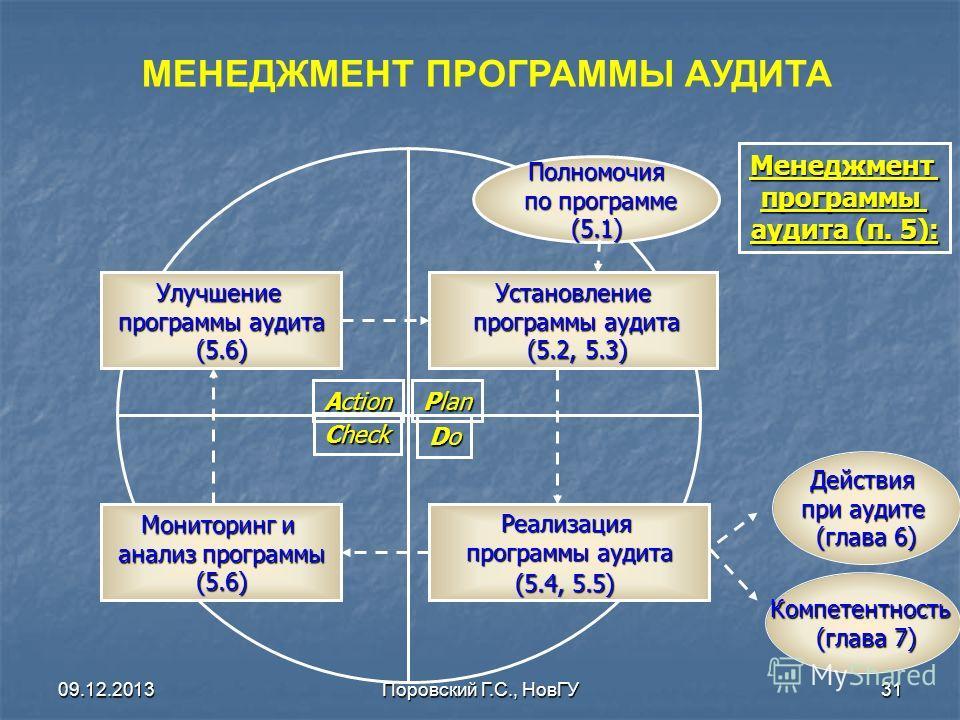 09.12.2013Поровский Г.С., НовГУ31 Менеджментпрограммы аудита (п. 5): Рlan DoDoDoDo Check Action Установление программы аудита (5.2, 5.3) (5.2, 5.3) Полномочия по программе по программе(5.1) Реализация программы аудита (5.4, 5.5) Улучшение программы а