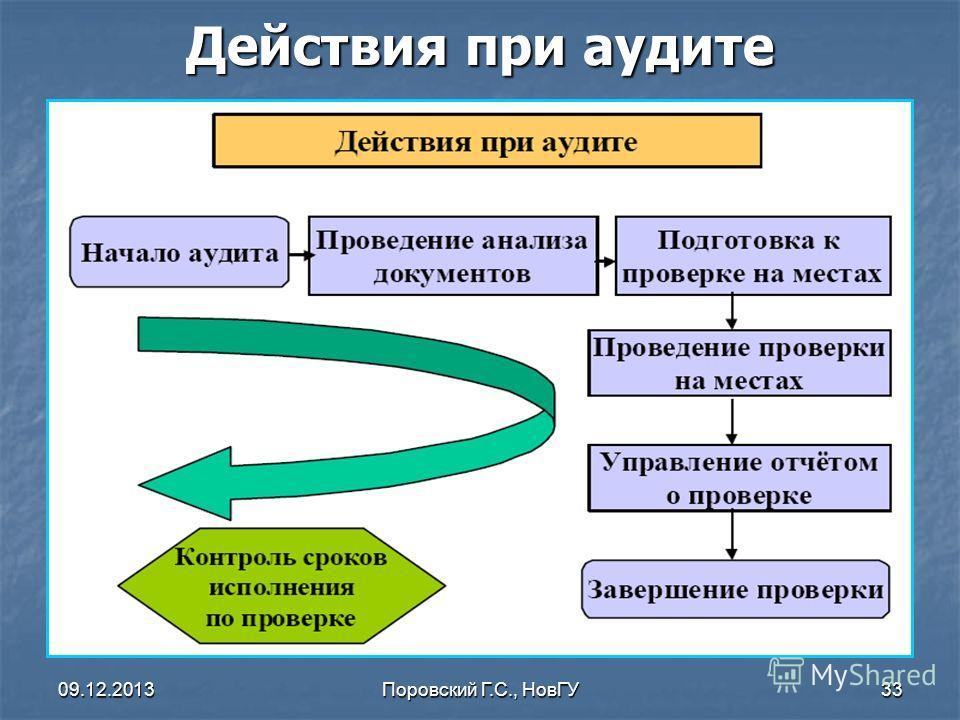 09.12.2013Поровский Г.С., НовГУ33 Действия при аудите