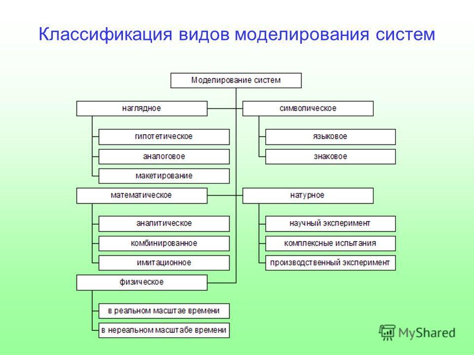 Классификация видов моделирования систем