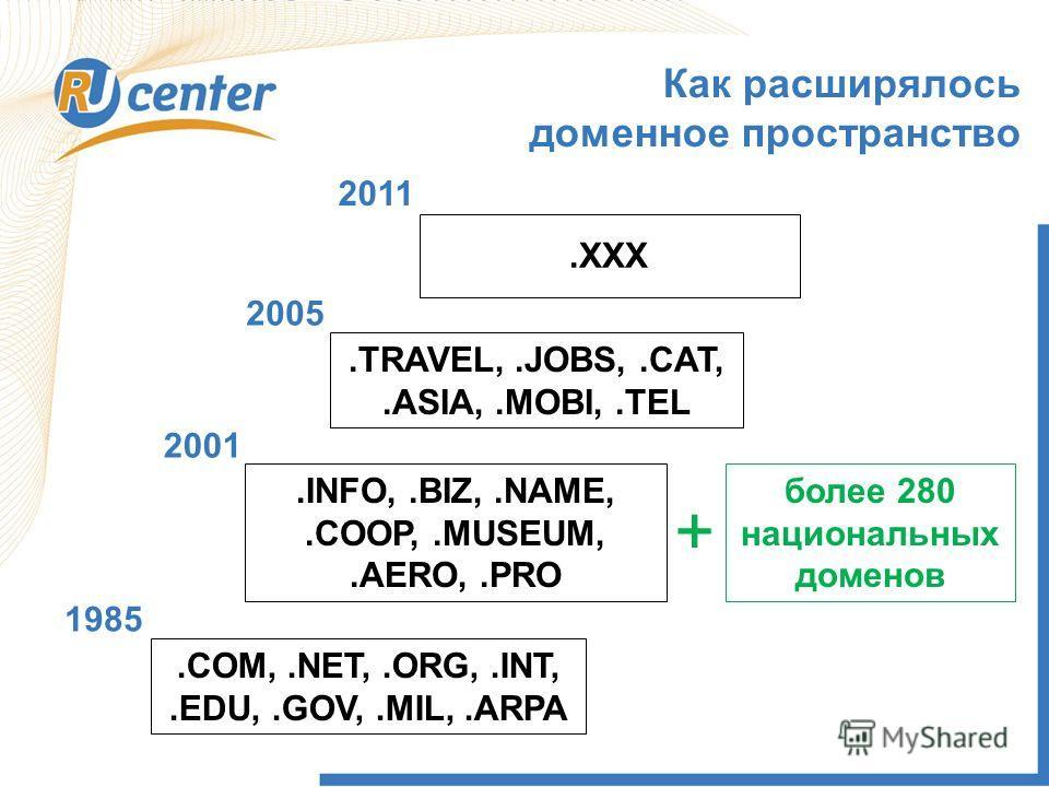 .COM,.NET,.ORG,.INT,.EDU,.GOV,.MIL,.ARPA.INFO,.BIZ,.NAME,.COOP,.MUSEUM,.AERO,.PRO.TRAVEL,.JOBS,.CAT,.ASIA,.MOBI,.TEL XXX более 280 национальных доменов 1985 2001 2005 2011 +.XXX Как расширялось доменное пространство