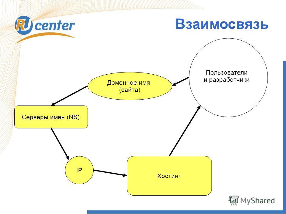 Взаимосвязь Хостинг Доменное имя (сайта) Серверы имен (NS) IP Пользователи и разработчики