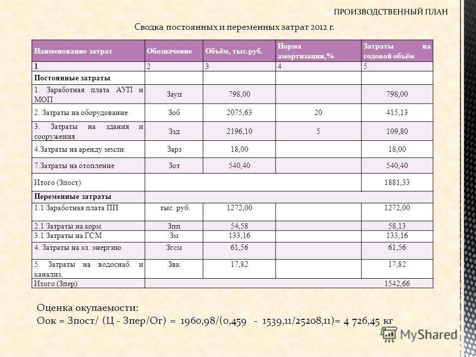 Сводка постоянных и переменных затрат 2012 г. Наименование затратОбозначениеОбъём, тыс.руб. Норма амортизации,% Затраты на годовой объём 12345 Постоянные затраты 1. Заработная плата АУП и МОП Зауп798,00 2. Затраты на оборудованиеЗоб2075,6320415,13 3.
