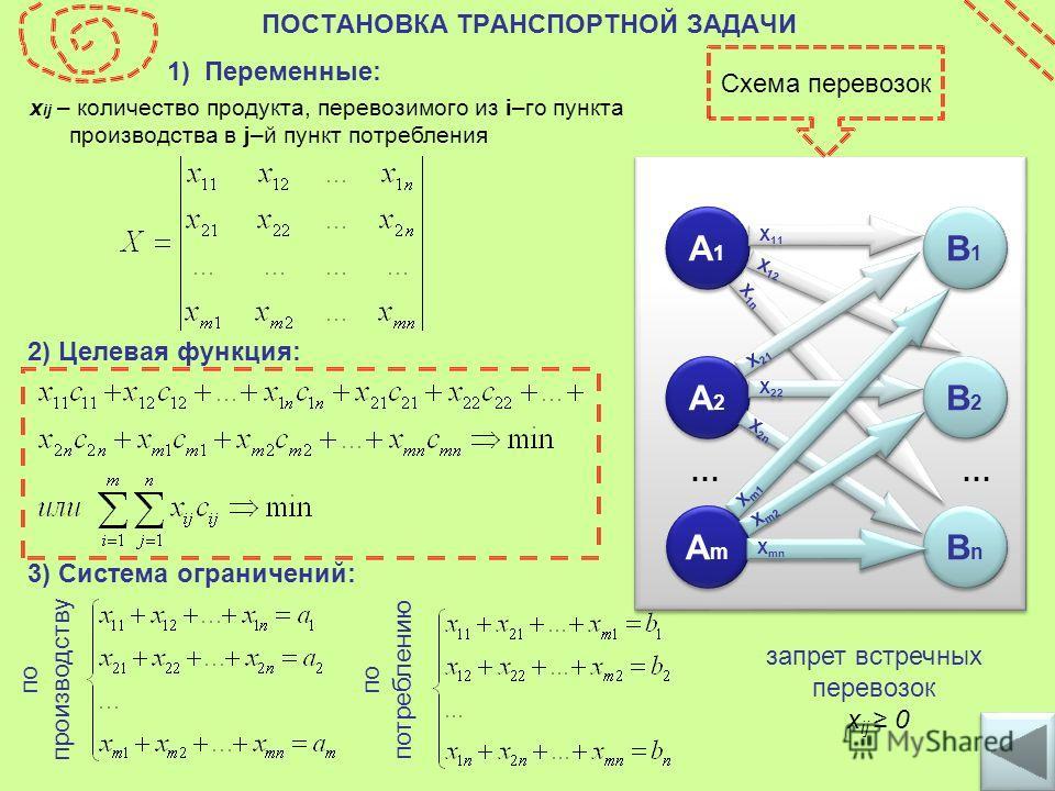 ПОСТАНОВКА ТРАНСПОРТНОЙ ЗАДАЧИ А1А1 А1А1 А2А2 А2А2 АmАm АmАm B1B1 B1B1 B2B2 B2B2 BnBn BnBn X 11 X 12 X 1n X 21 X 22 X 2n 1) Переменные: x ij – количество продукта, перевозимого из i–го пункта производства в j–й пункт потребления 2) Целевая функция: з