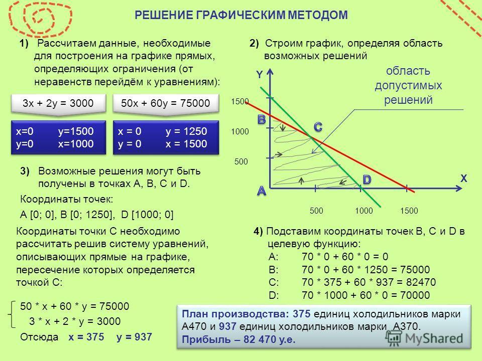 1) Рассчитаем данные, необходимые для построения на графике прямых, определяющих ограничения (от неравенств перейдём к уравнениям): 3)Возможные решения могут быть получены в точках А, В, С и D. Координаты точек: А [0; 0], В [0; 1250], D [1000; 0] 4)