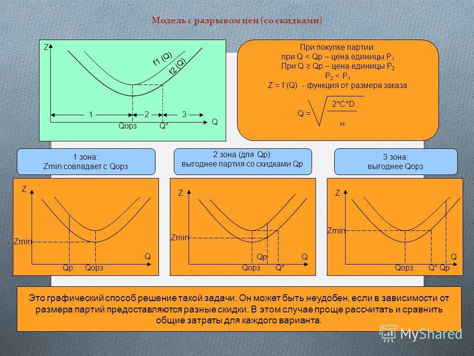 Модель с разрывом цен (со скидками) При покупке партии: при Q < Qp – цена единицы Р 1 При Q Qp – цена единицы Р 2 Р 2 < Р 1 Z = f (Q) - функция от размера заказа 2*C*D Q = Н 1 зона: Zmin совпадает с Qорз 2 зона (для Qр): выгоднее партия со скидками Q