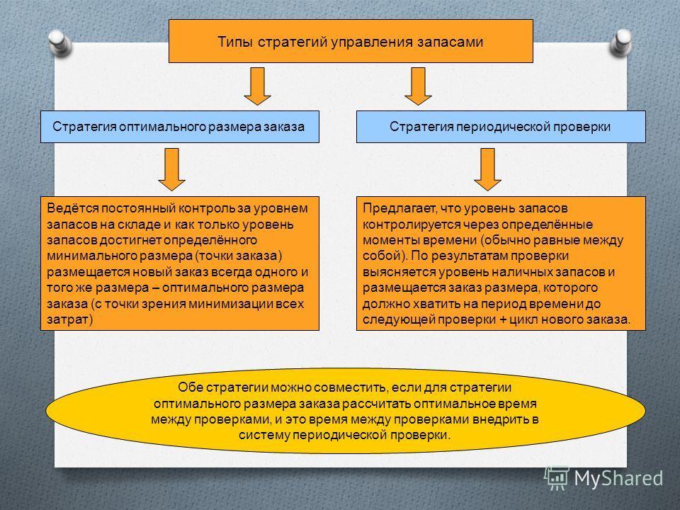 Типы стратегий управления запасами Стратегия оптимального размера заказаСтратегия периодической проверки Ведётся постоянный контроль за уровнем запасов на складе и как только уровень запасов достигнет определённого минимального размера (точки заказа)