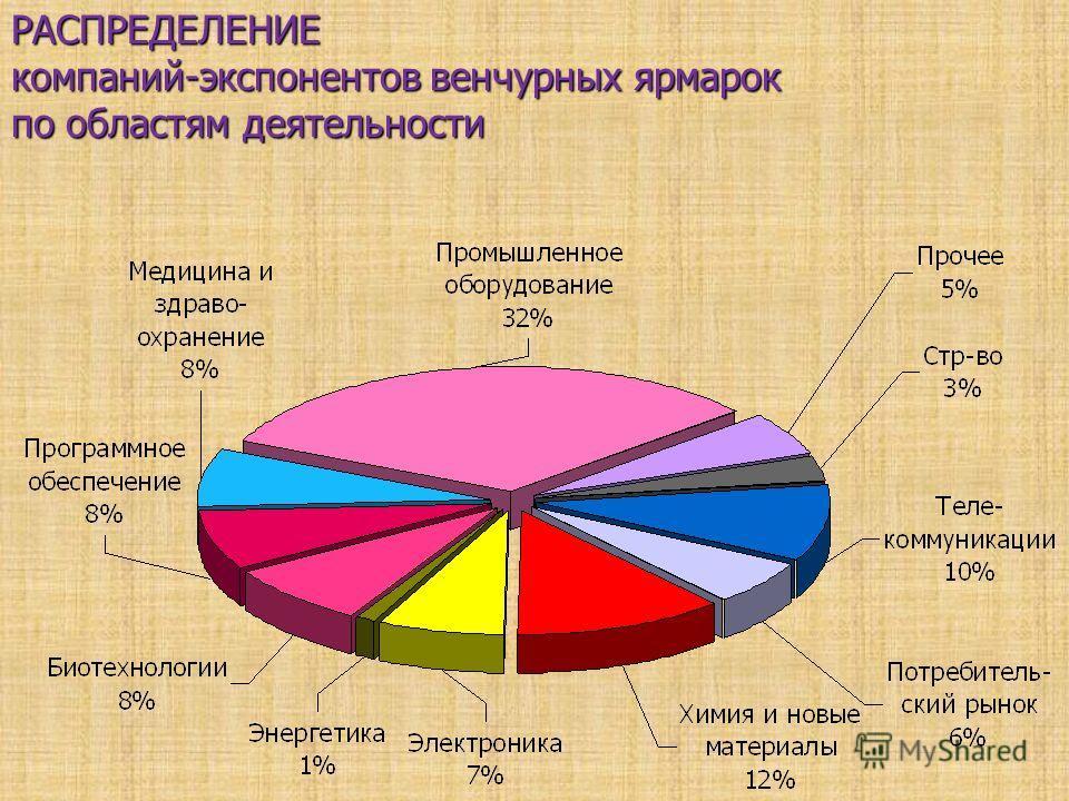 РАСПРЕДЕЛЕНИЕ компаний-экспонентов венчурных ярмарок по областям деятельности