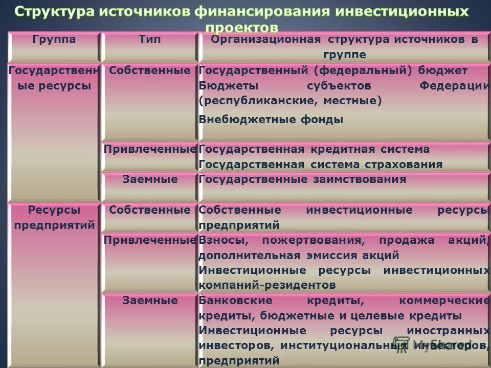 ГруппаТип Организационная структура источников в группе Государственн ые ресурсы Собственные Государственный (федеральный) бюджет Бюджеты субъектов Федерации (республиканские, местные) Внебюджетные фонды Привлеченные Государственная кредитная система
