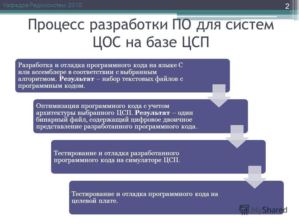 Процесс разработки ПО для систем ЦОС на базе ЦСП Разработка и отладка программного кода на языке С или ассемблере в соответствии с выбранным алгоритмом. Результат – набор текстовых файлов с программным кодом. Оптимизация программного кода с учетом ар