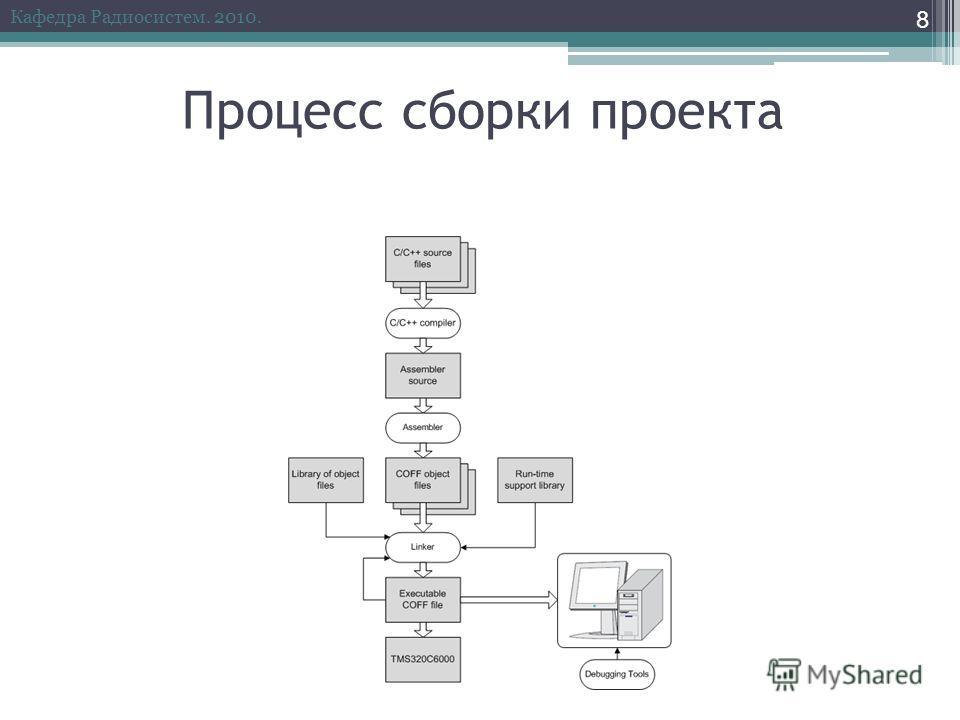 Процесс сборки проекта 8 Кафедра Радиосистем. 2010.