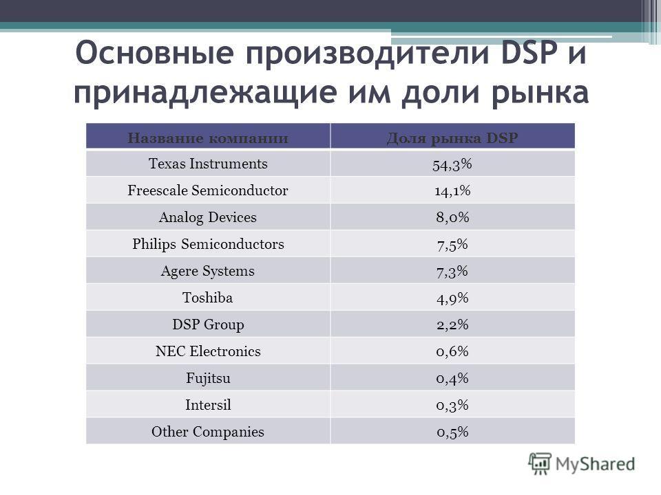 Основные производители DSP и принадлежащие им доли рынка Название компанииДоля рынка DSP Texas Instruments54,3% Freescale Semiconductor14,1% Analog Devices8,0% Philips Semiconductors7,5% Agere Systems7,3% Toshiba4,9% DSP Group2,2% NEC Electronics0,6%