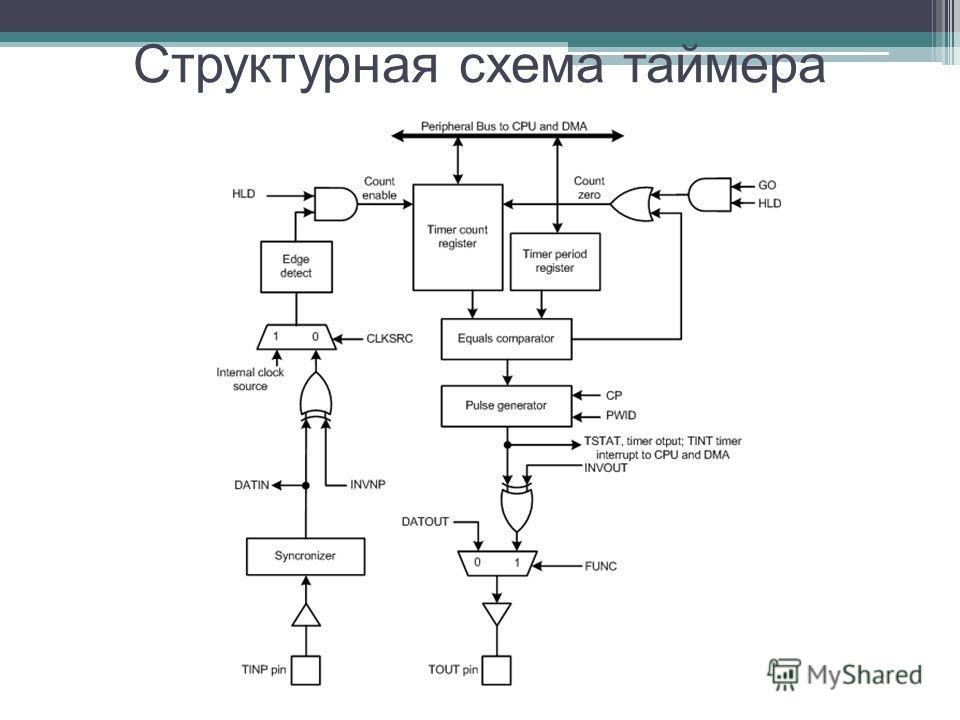 Структурная схема таймера