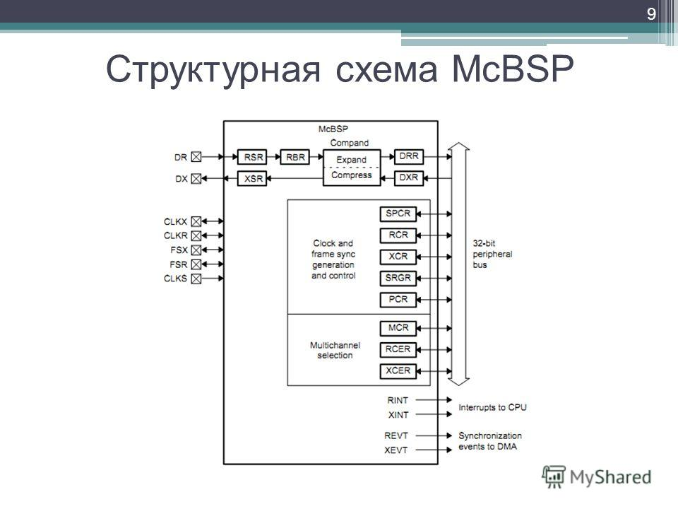 Структурная схема McBSP 9