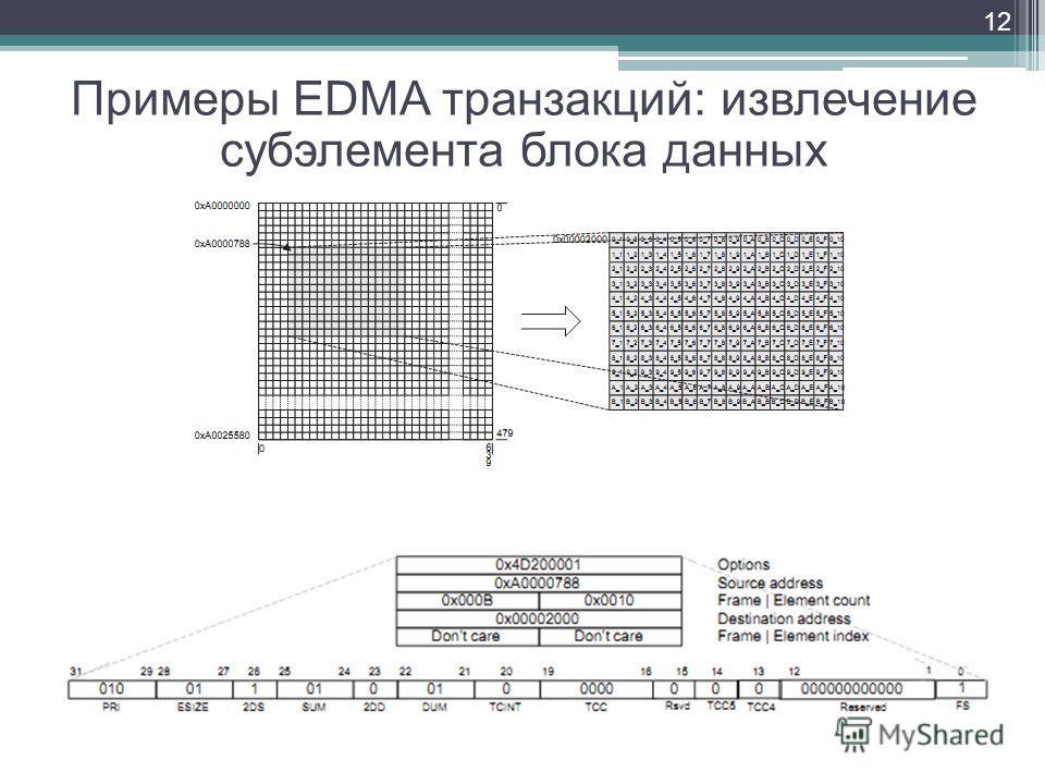 12 Примеры EDMA транзакций: извлечение субэлемента блока данных
