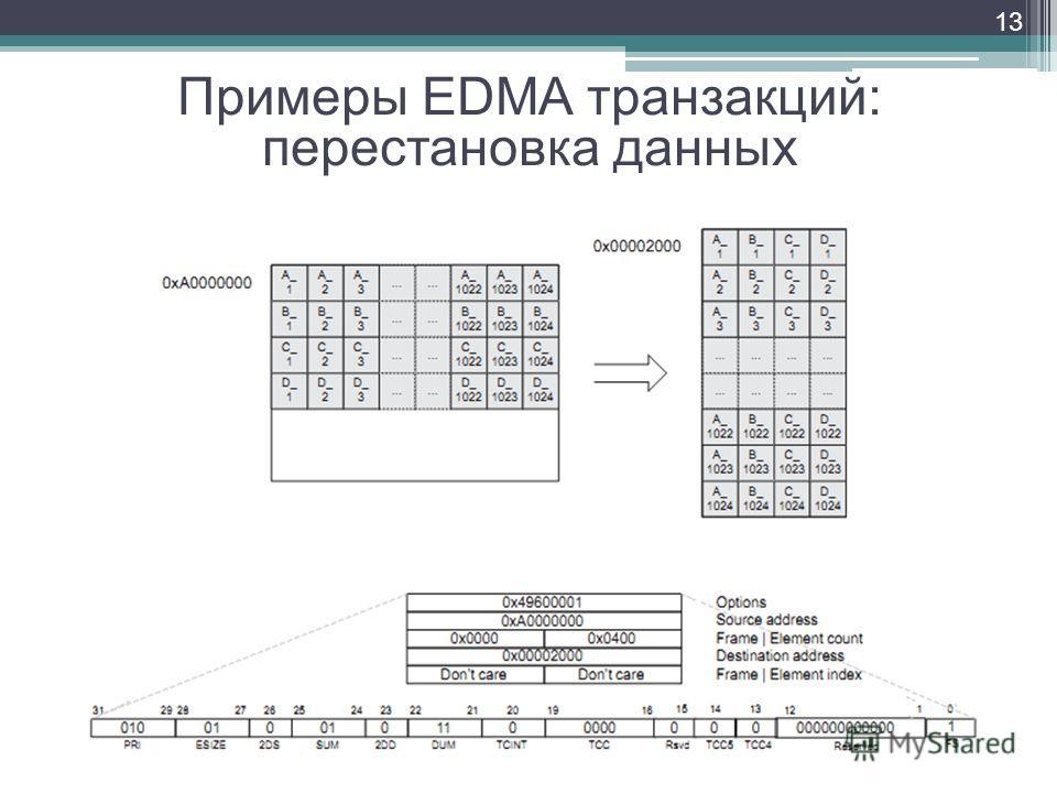 13 Примеры EDMA транзакций: перестановка данных