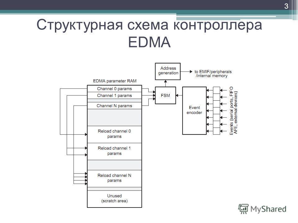 3 Структурная схема контроллера EDMA