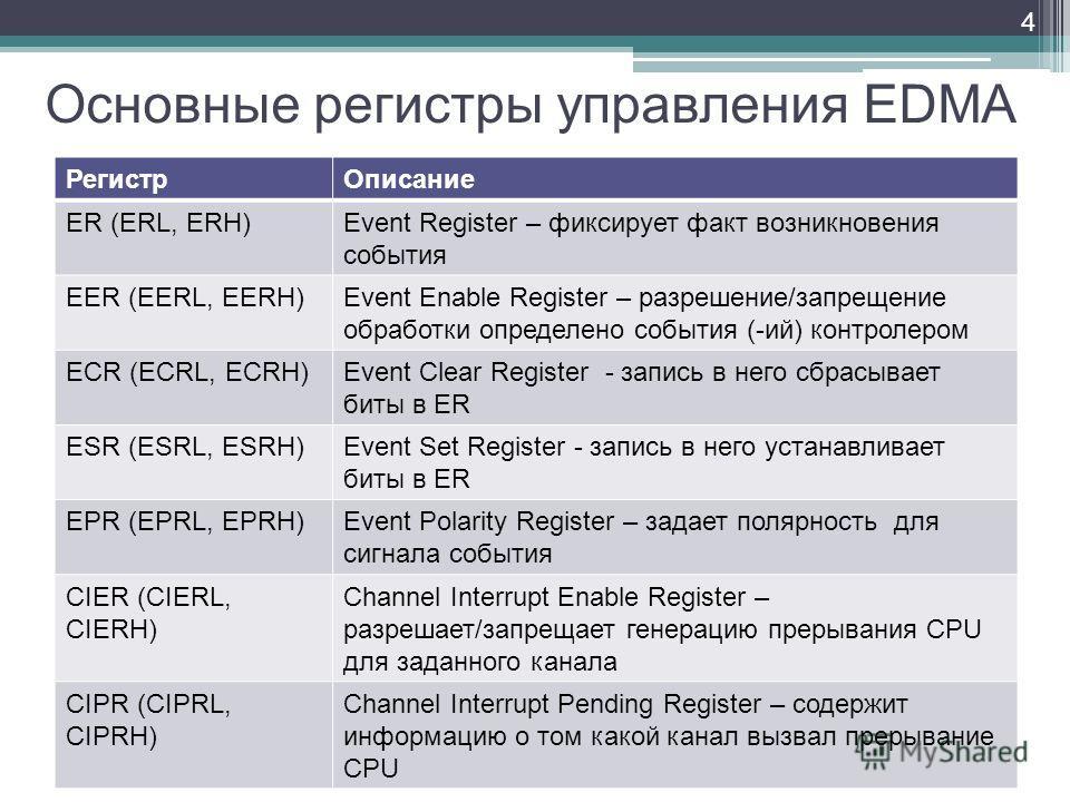 Основные регистры управления EDMA РегистрОписание ER (ERL, ERH)Event Register – фиксирует факт возникновения события EER (EERL, EERH)Event Enable Register – разрешение/запрещение обработки определено события (-ий) контролером ECR (ECRL, ECRH)Event Cl