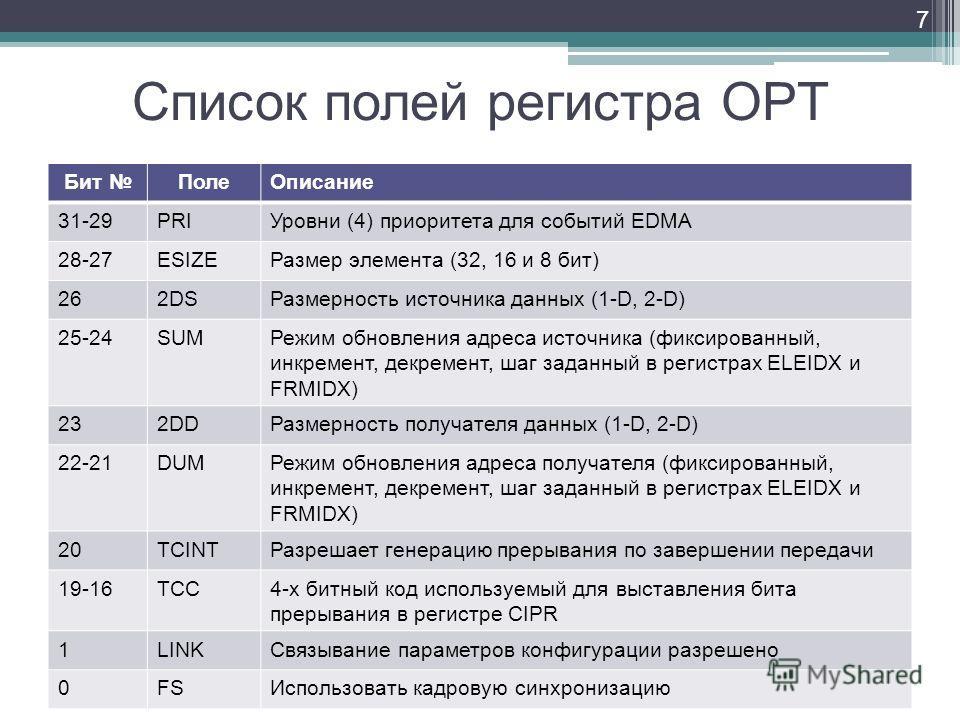 Список полей регистра OPT Бит ПолеОписание 31-29PRIУровни (4) приоритета для событий EDMA 28-27ESIZEРазмер элемента (32, 16 и 8 бит) 262DSРазмерность источника данных (1-D, 2-D) 25-24SUMРежим обновления адреса источника (фиксированный, инкремент, дек