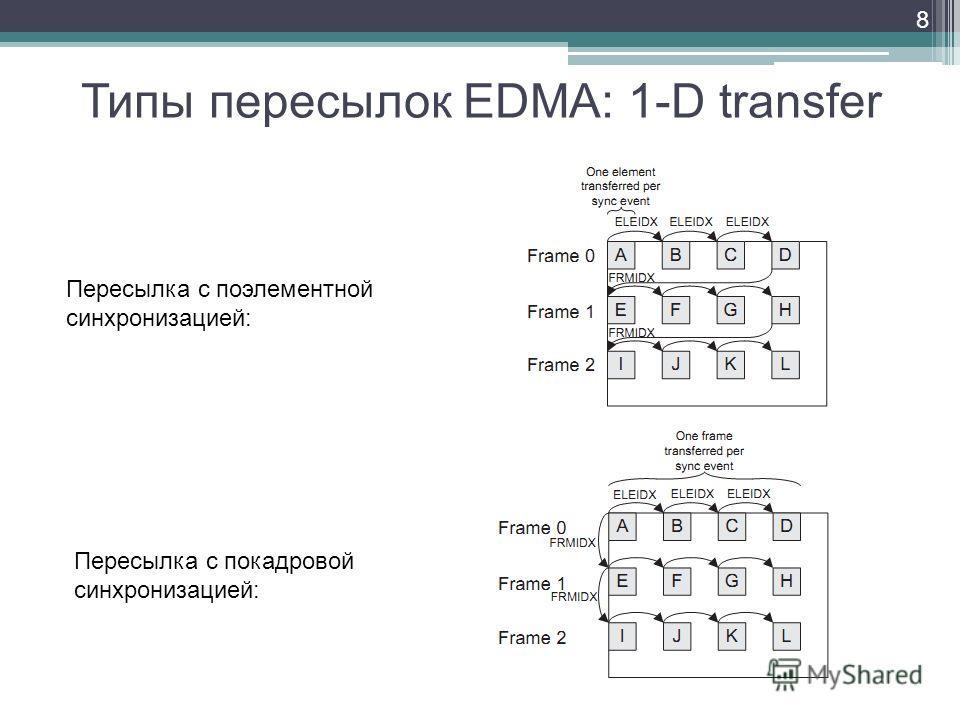 Типы пересылок EDMA: 1-D transfer 8 Пересылка с поэлементной синхронизацией: Пересылка с покадровой синхронизацией: