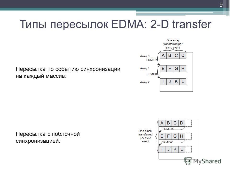 Типы пересылок EDMA: 2-D transfer 9 Пересылка по событию синхронизации на каждый массив: Пересылка с поблочной синхронизацией: