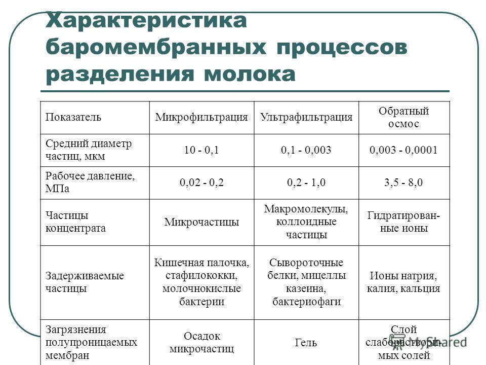 Характеристика баромембранных процессов разделения молока ПоказательМикрофильтрацияУльтрафильтрация Обратный осмос Средний диаметр частиц, мкм 10 - 0,10,1 - 0,0030,003 - 0,0001 Рабочее давление, МПа 0,02 - 0,20,2 - 1,03,5 - 8,0 Частицы концентрата Ми