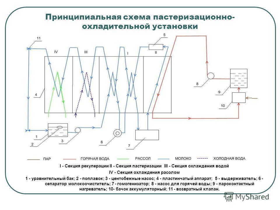 Принципиальная схема пастеризационно- охладительной установки I - Секция рекуперации II - Секция пастеризации III - Секция охлаждения водой IV - Секция охлаждения расолом 1 - уравнительный бак; 2 - поплавок; 3 - центобежные насос; 4 - пластинчатый ап