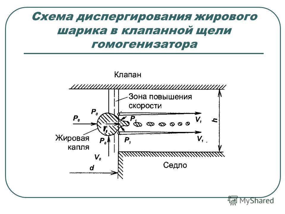 Схема диспергирования жирового шарика в клапанной щели гомогенизатора