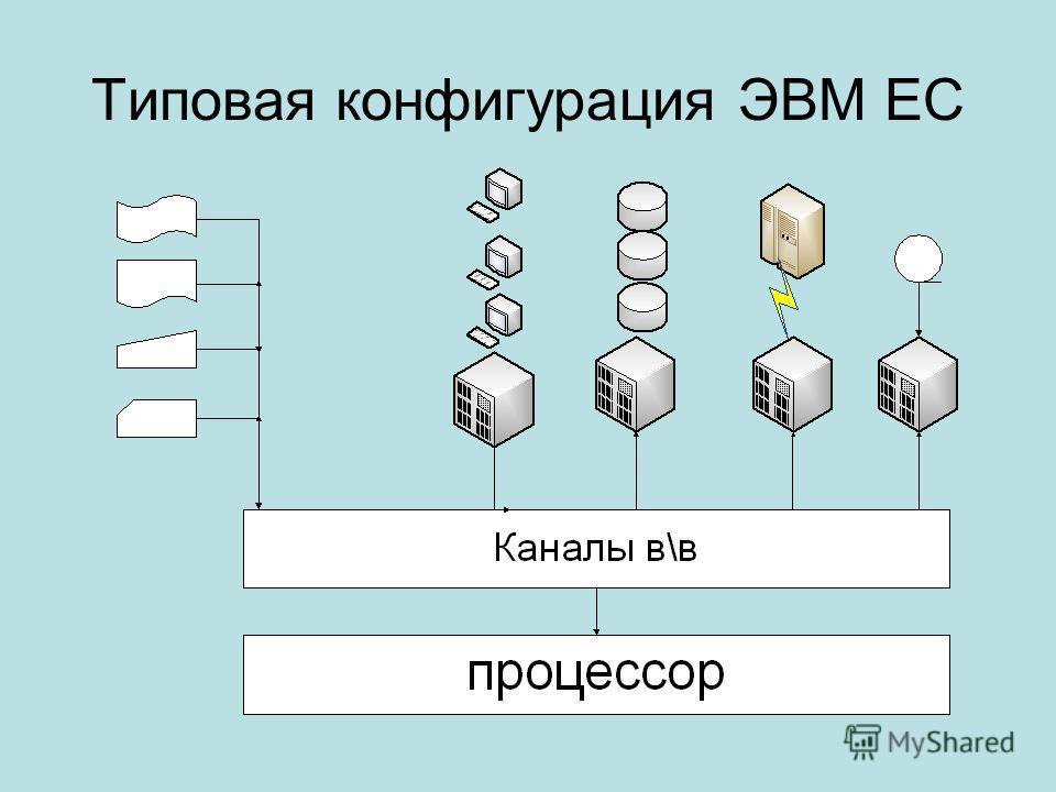 Типовая конфигурация ЭВМ ЕС