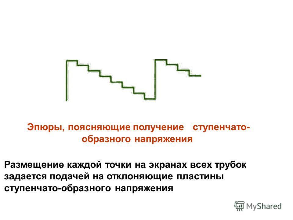 Эпюры, поясняющие получение ступенчато- образного напряжения Размещение каждой точки на экранах всех трубок задается подачей на отклоняющие пластины ступенчато-образного напряжения