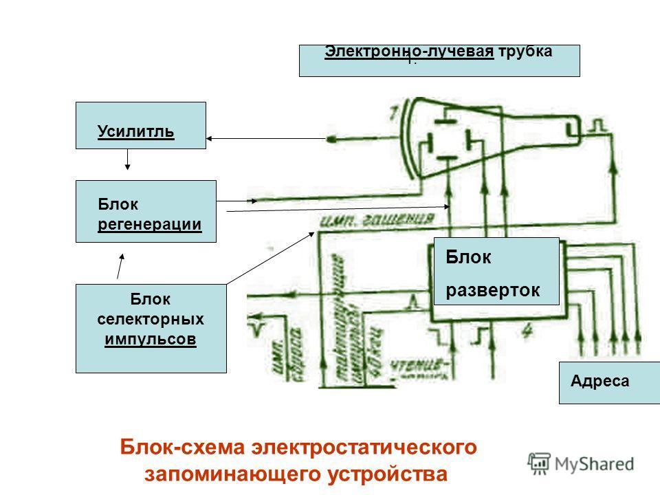 Блок-схема электростатического запоминающего устройства Усилитль Блок регенерации Блок селекторных импульсов Электронно-лучевая трубка Блок разверток Адреса 1.