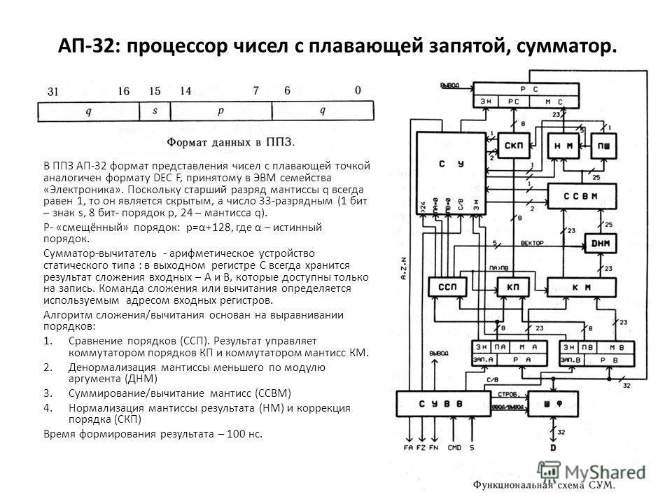 АП-32: процессор чисел с плавающей запятой, сумматор. В ППЗ АП-32 формат представления чисел с плавающей точкой аналогичен формату DEC F, принятому в ЭВМ семейства «Электроника». Поскольку старший разряд мантиссы q всегда равен 1, то он является скры